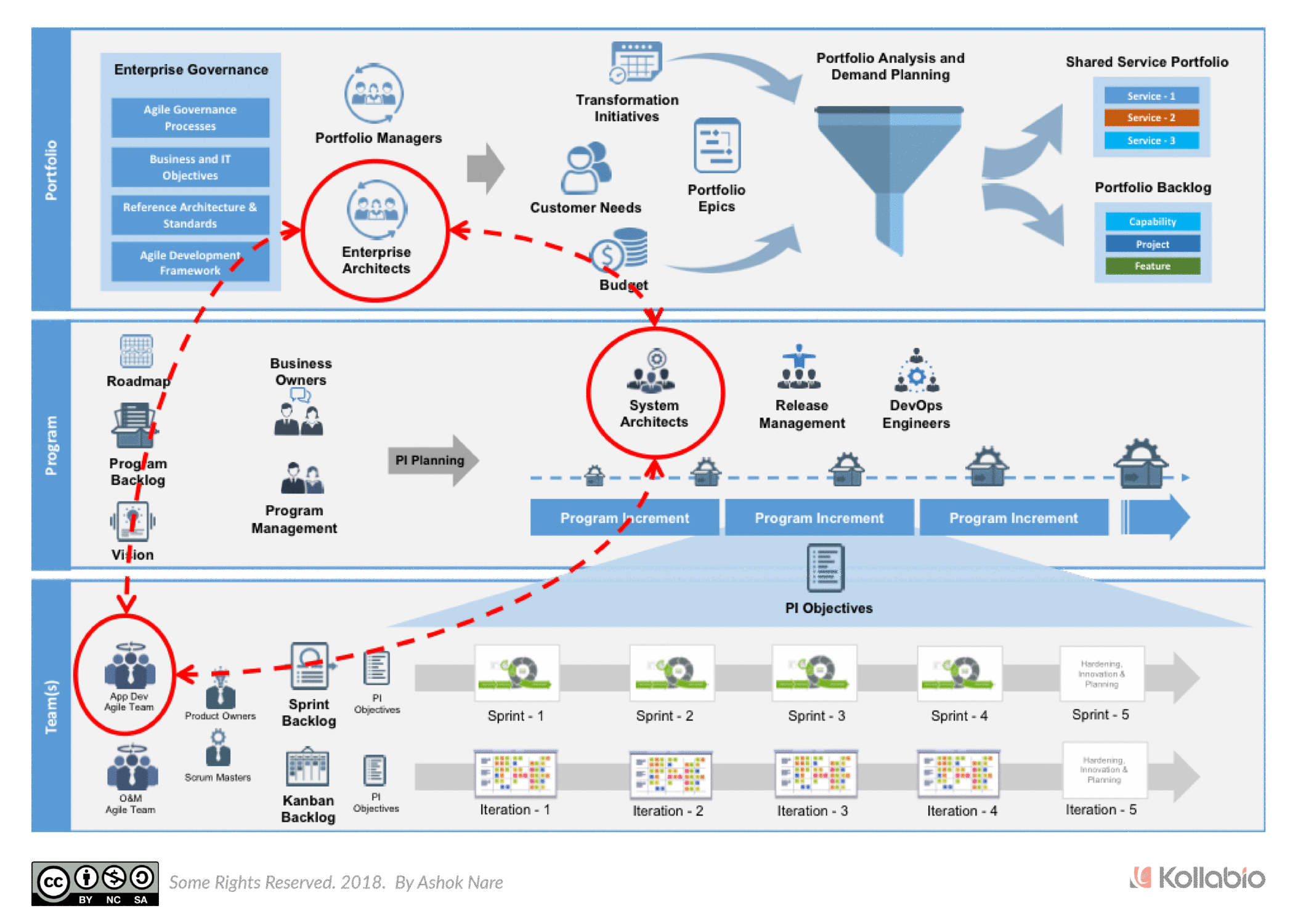 Enterprise Agile Operational Model